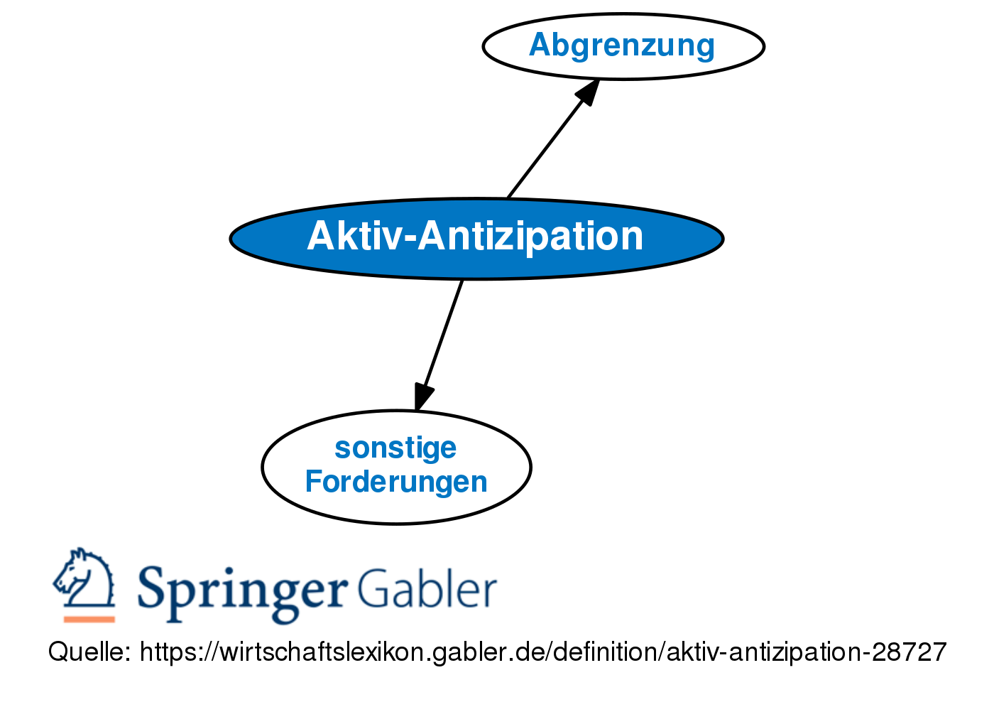antizipieren definition