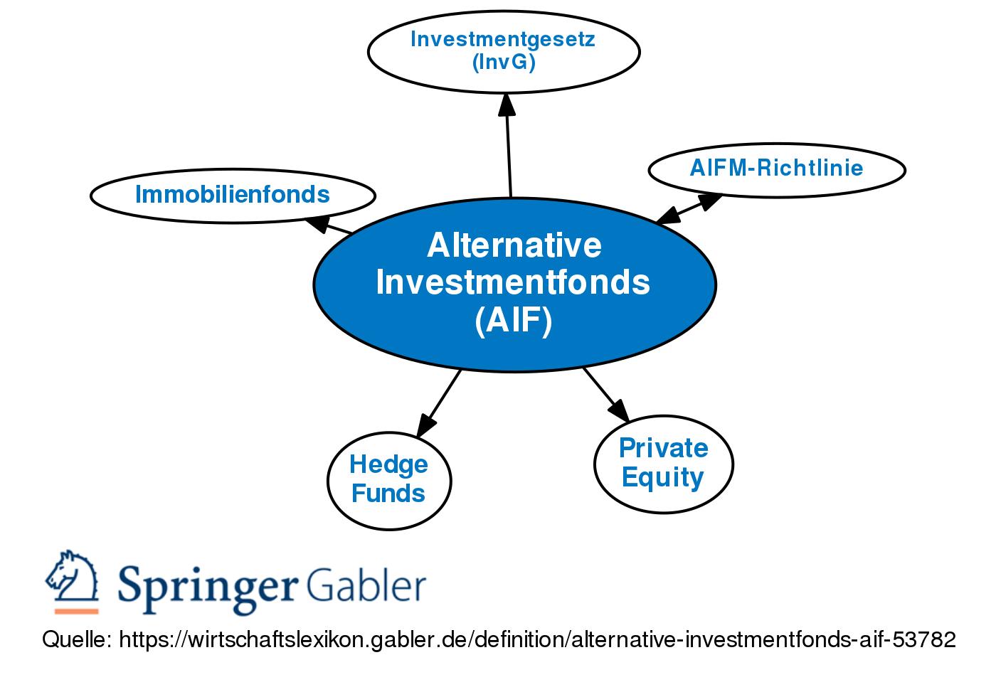 Investmentfonds Definition