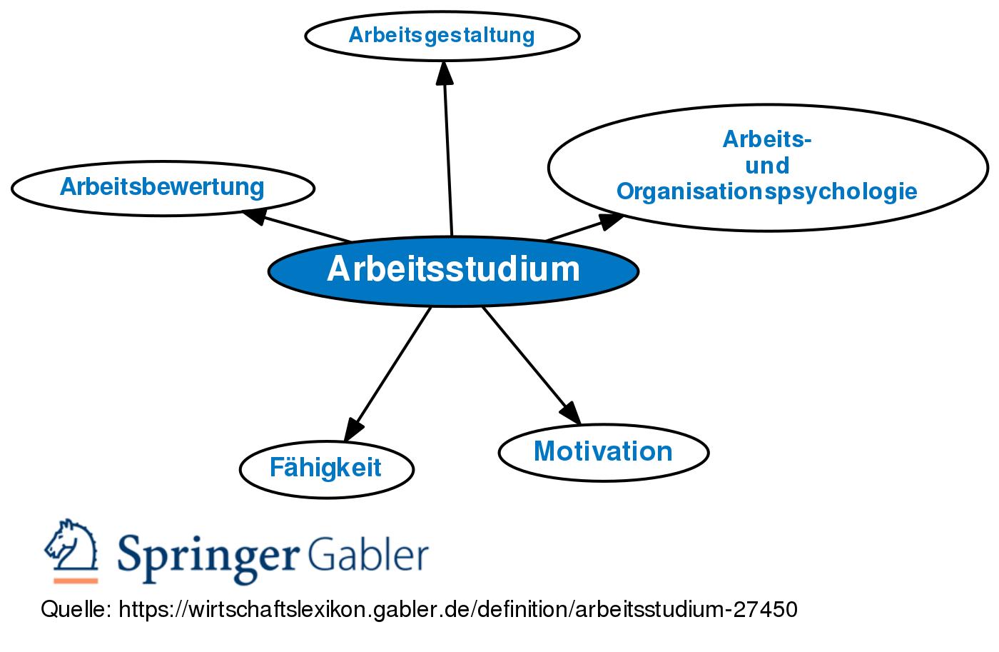 Arbeitsstudium • Definition   Gabler Wirtschaftslexikon