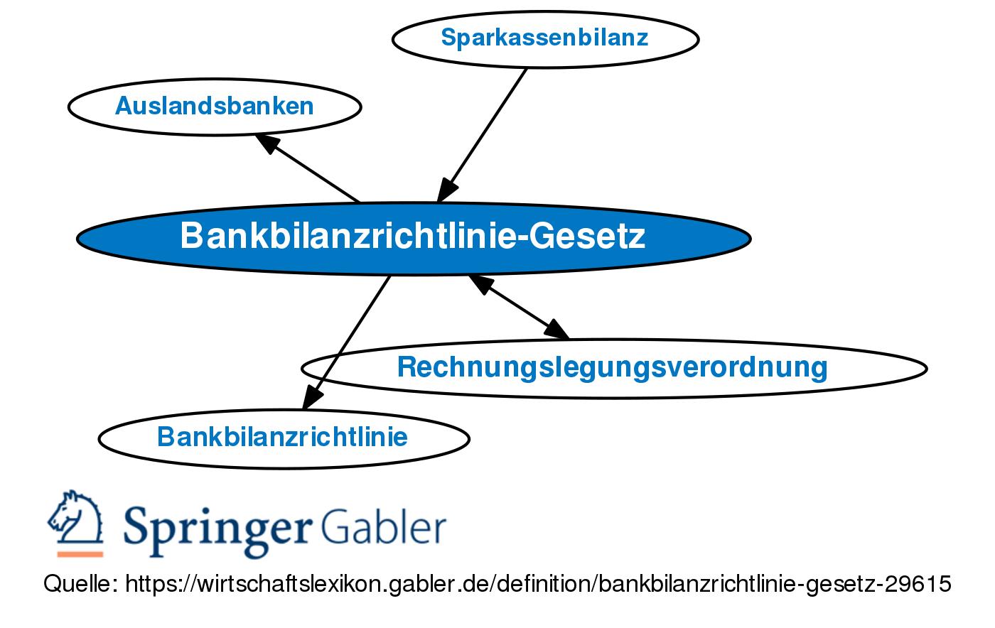 rechnungslegungsverordnung investment banker