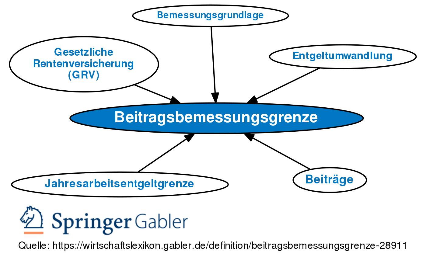 Beitragsbemessungsgrenze • Definition | Gabler ...
