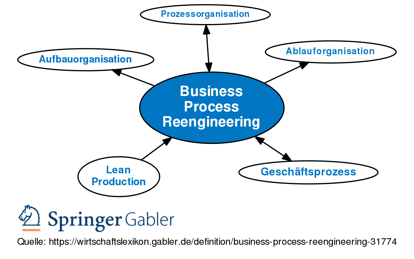 apple business process reengineering Understand the technical and functional perceptions regarding customization versus business process reengineering to satisfy functionality gaps keywords : erp, system dynamics, business process reengineering, enterprise resource planning,.