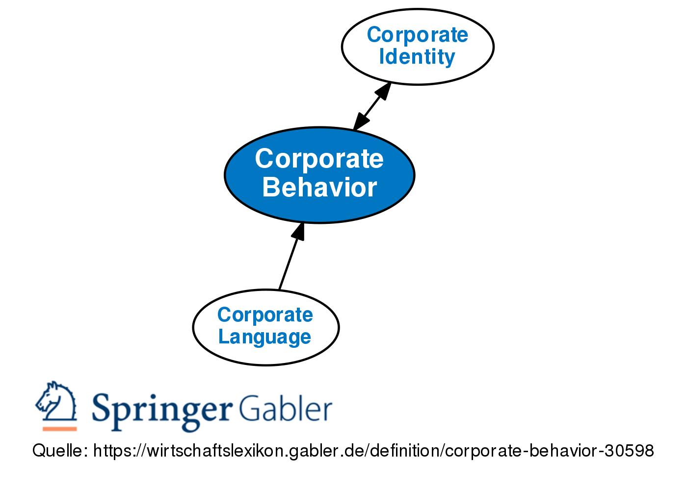 Designpilot Corporate Identity 10