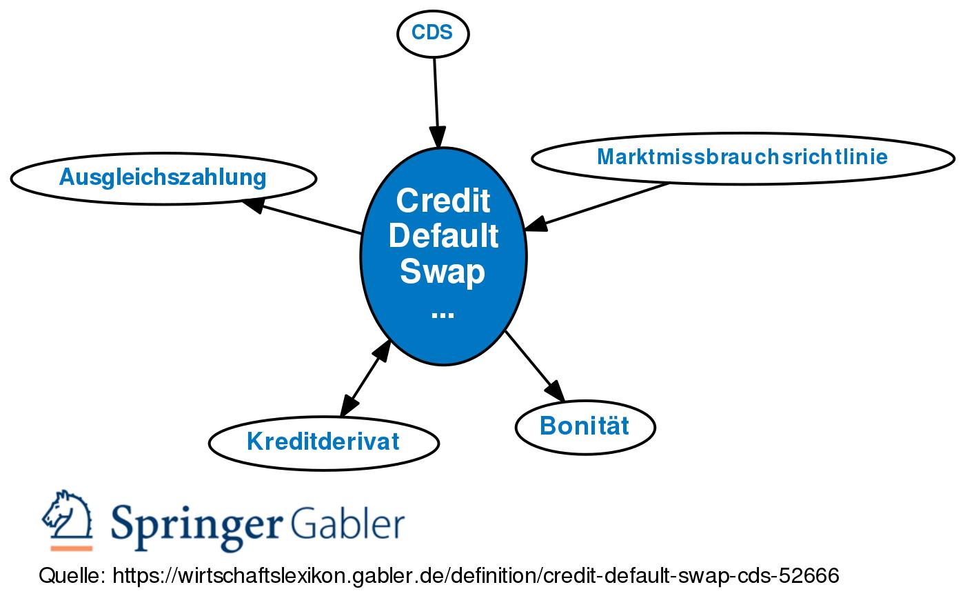 Credit Default Swap (CDS) • Definition Gabler Wirtschaftslexikon