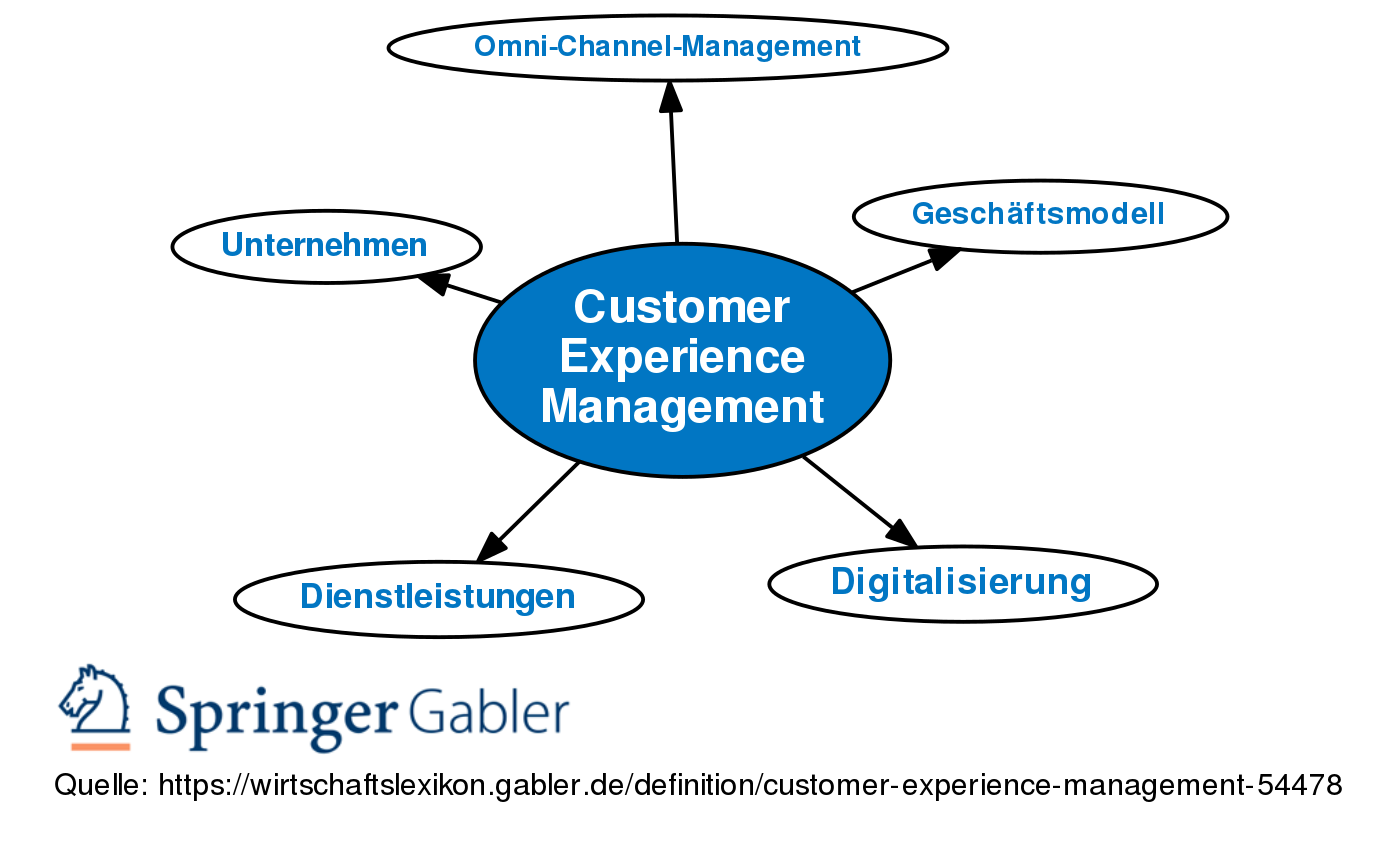 Customer Experience Management • Definition   Gabler ...