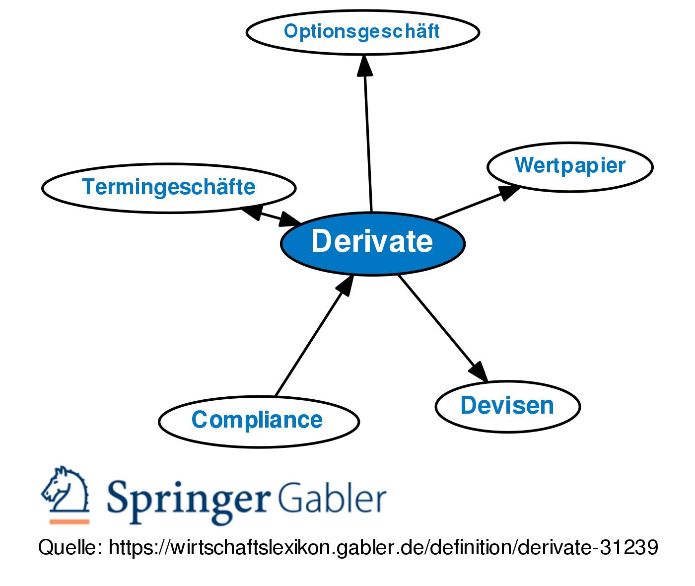 was ist ein derivat? cfd trading suisse was sind webinare?