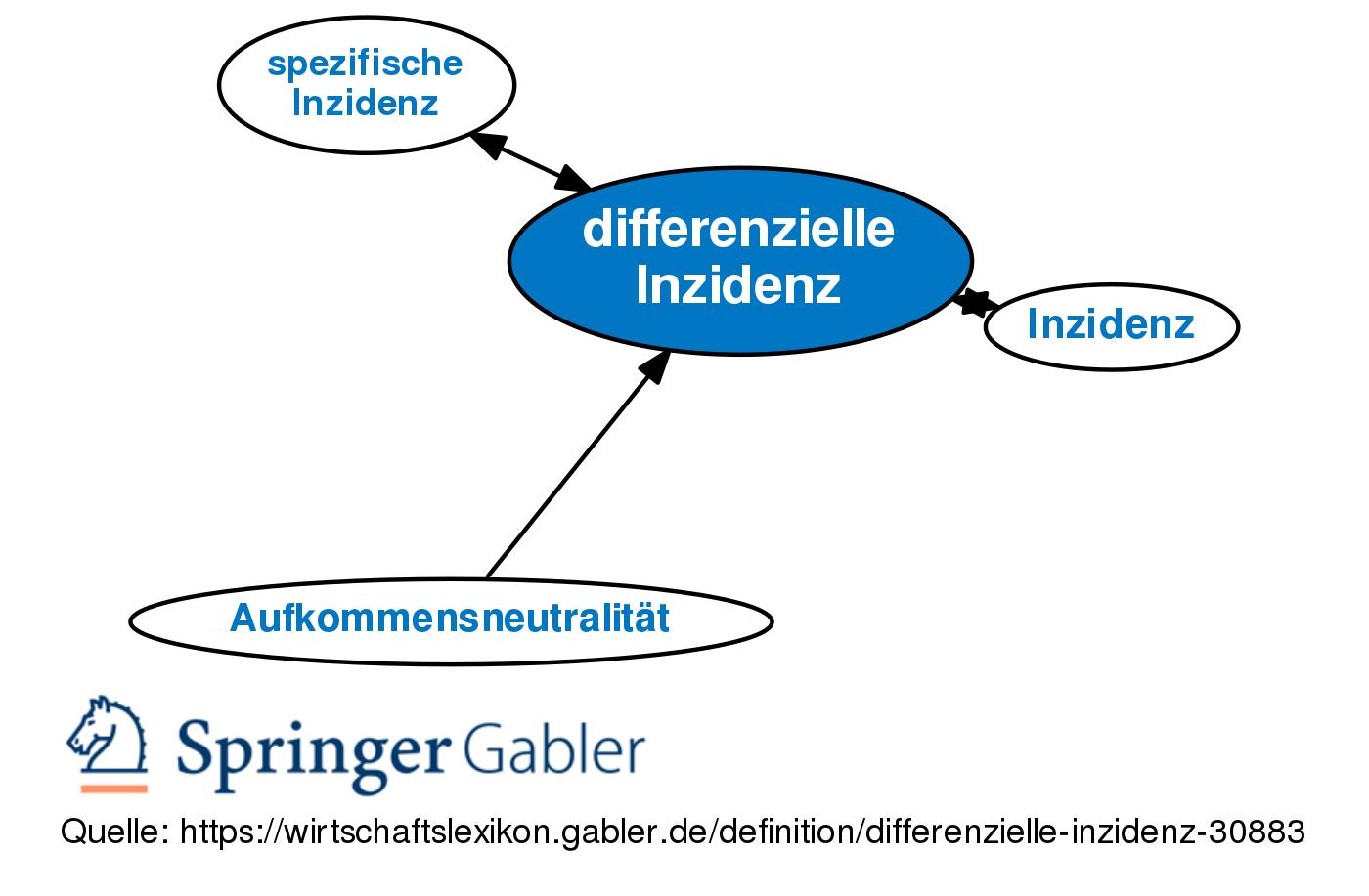 Differenzielle Inzidenz Definition Gabler Wirtschaftslexikon