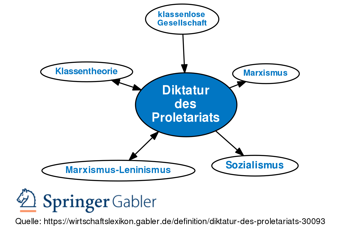 Diktatur des Proletariats • Definition | Gabler