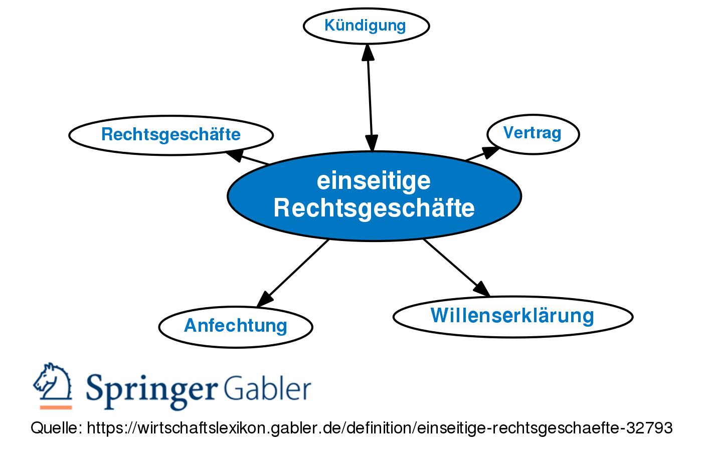 Einseitige Rechtsgeschafte Definition Gabler