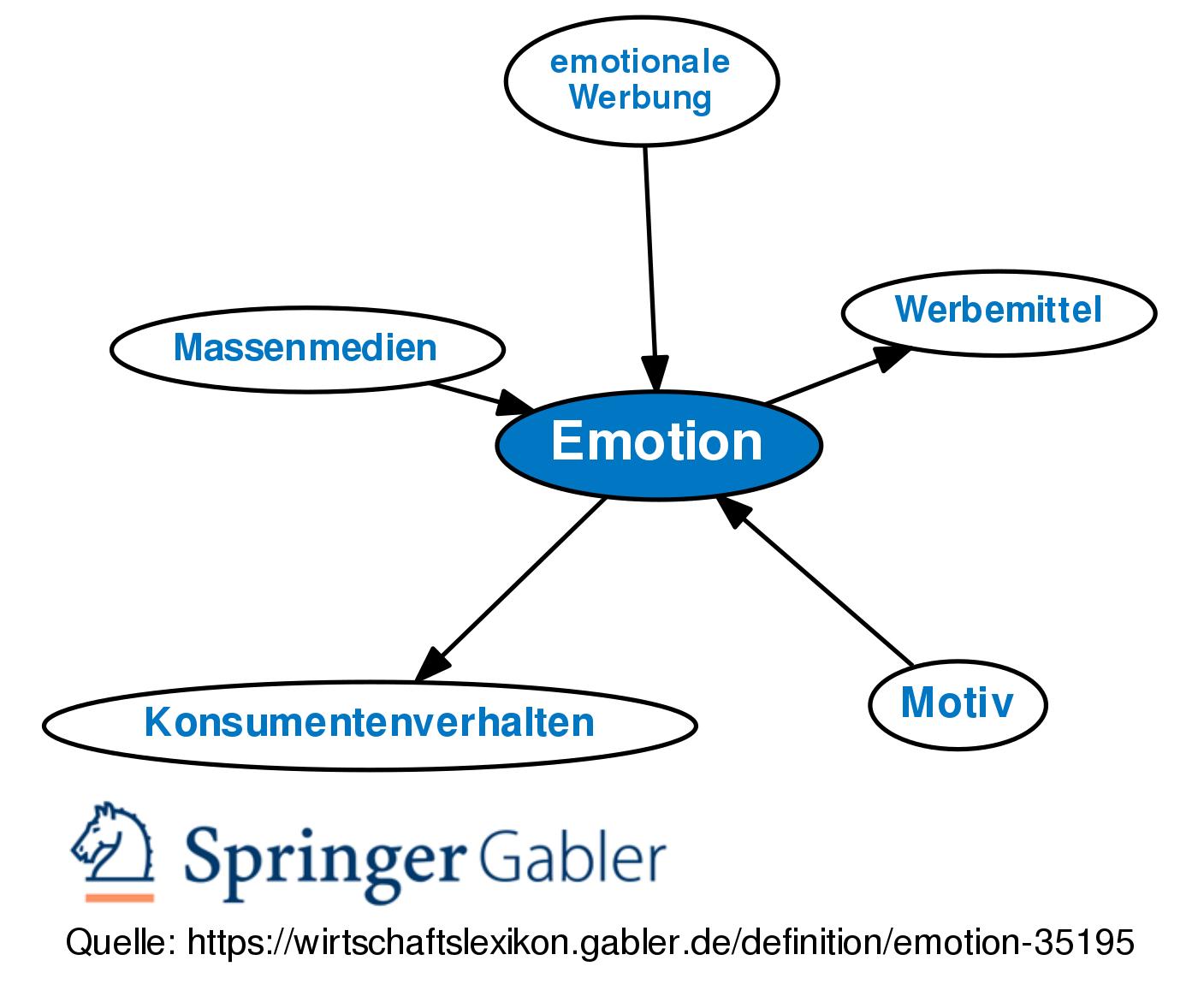 Emotionen es gibt und gefühle welche Emotionen und
