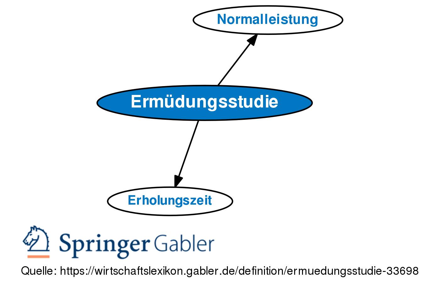Ermüdungsstudie • Definition   Gabler Wirtschaftslexikon