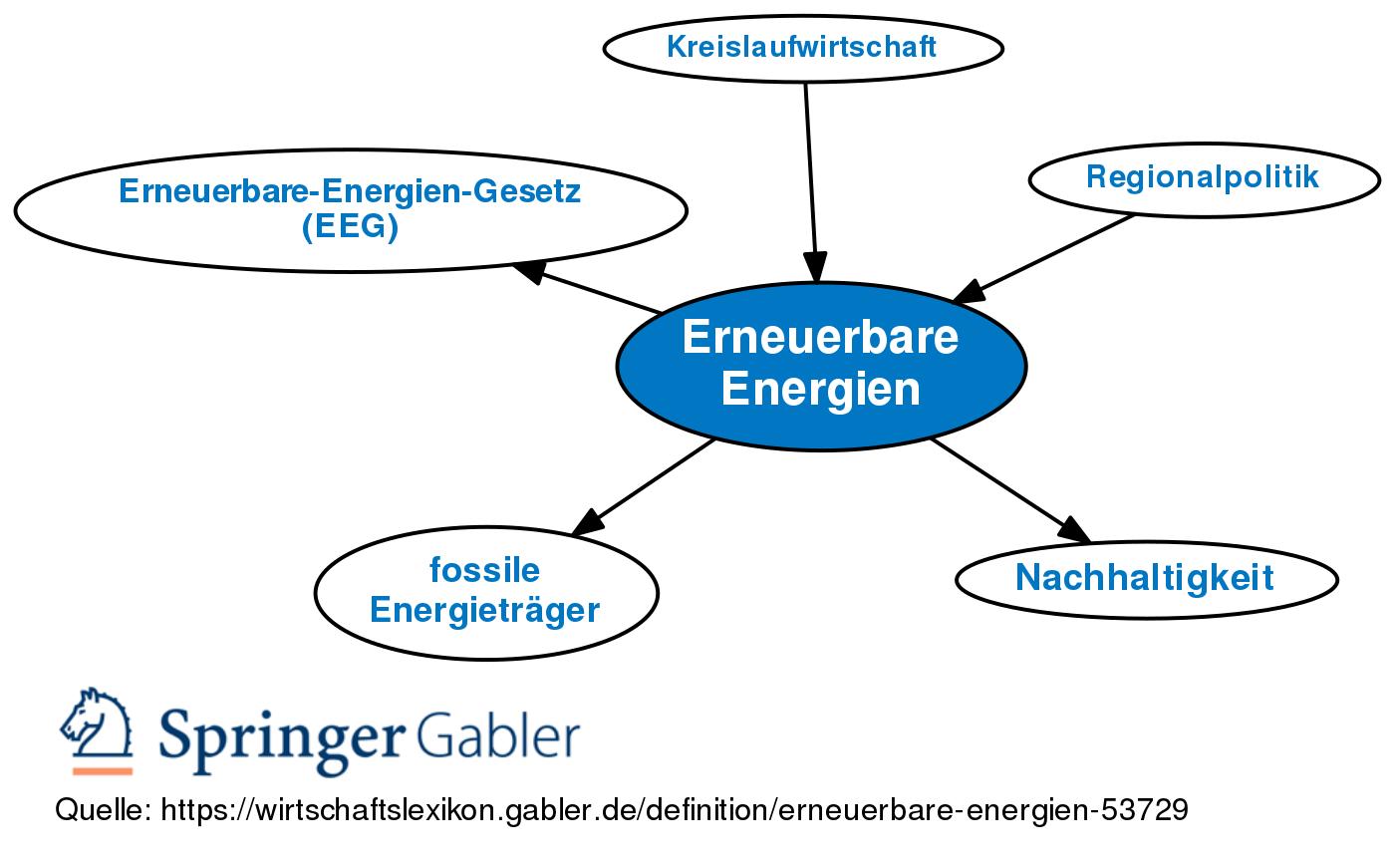 Erneuerbare Energien Definition Im Gabler Wirtschaftslexikon