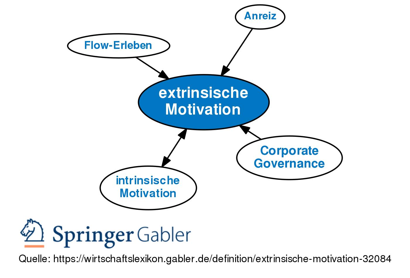 extrinsische Motivation • Definition   Gabler