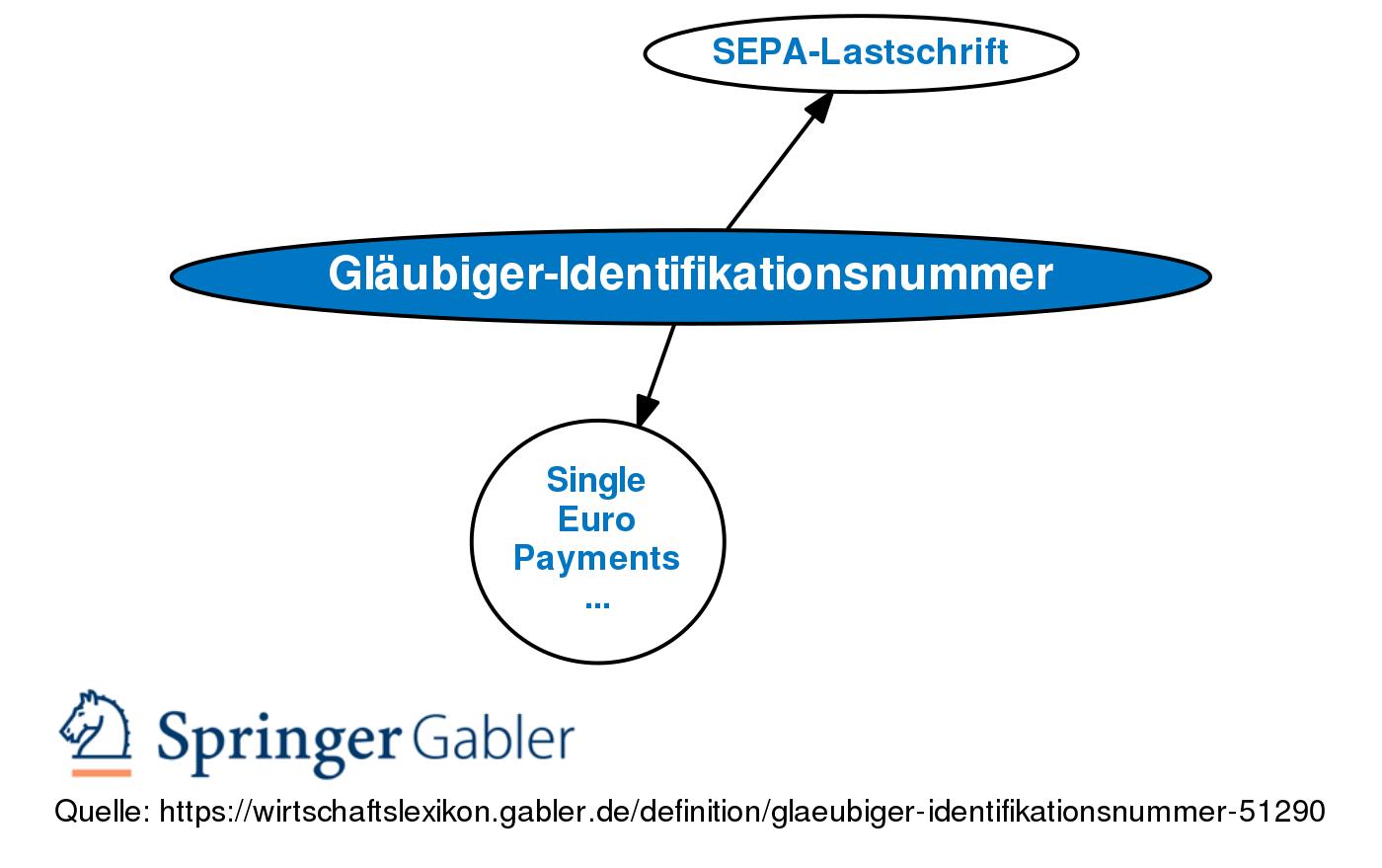 bundesbank gläubiger id
