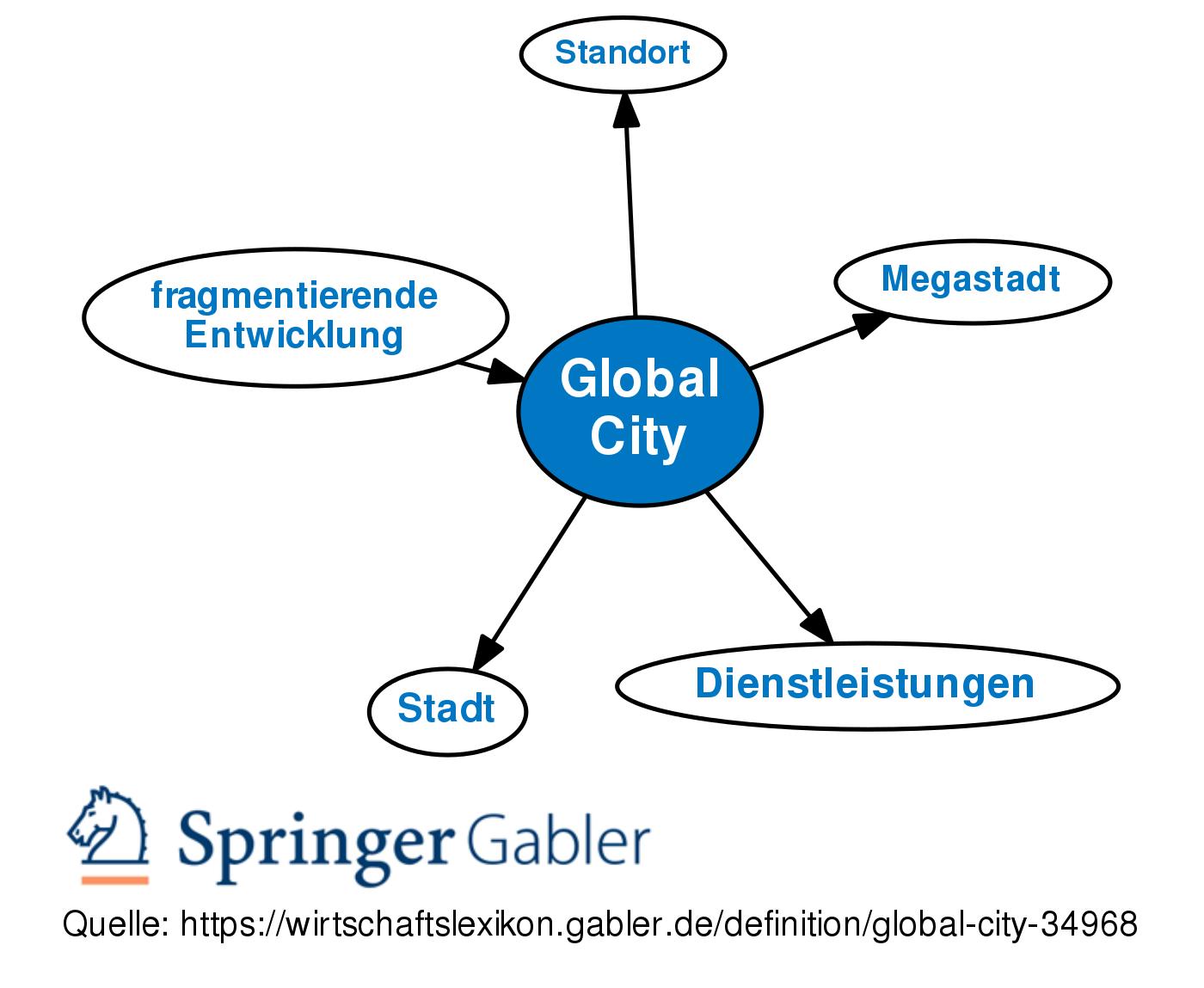 Global Cities 2017 - A.T. Kearney