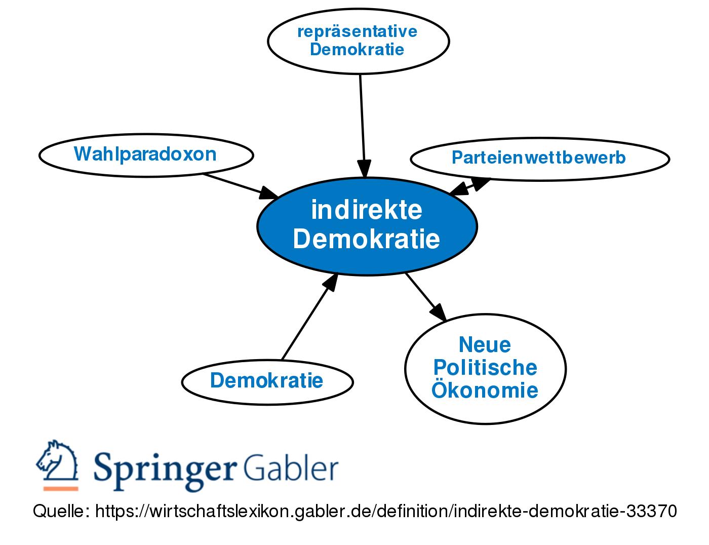 indirekte demokratie definition