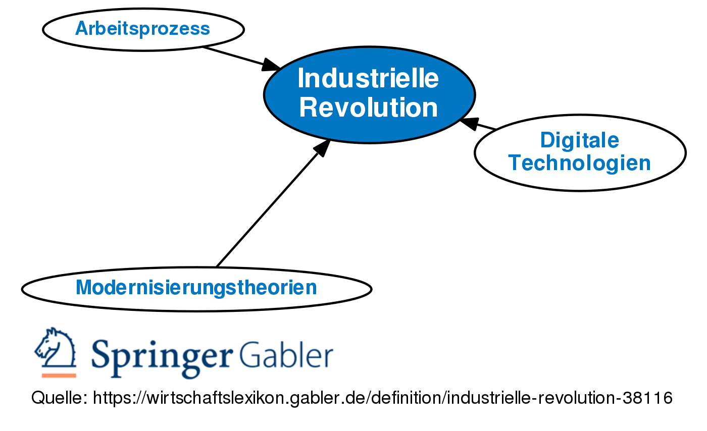 industrialisierung definition