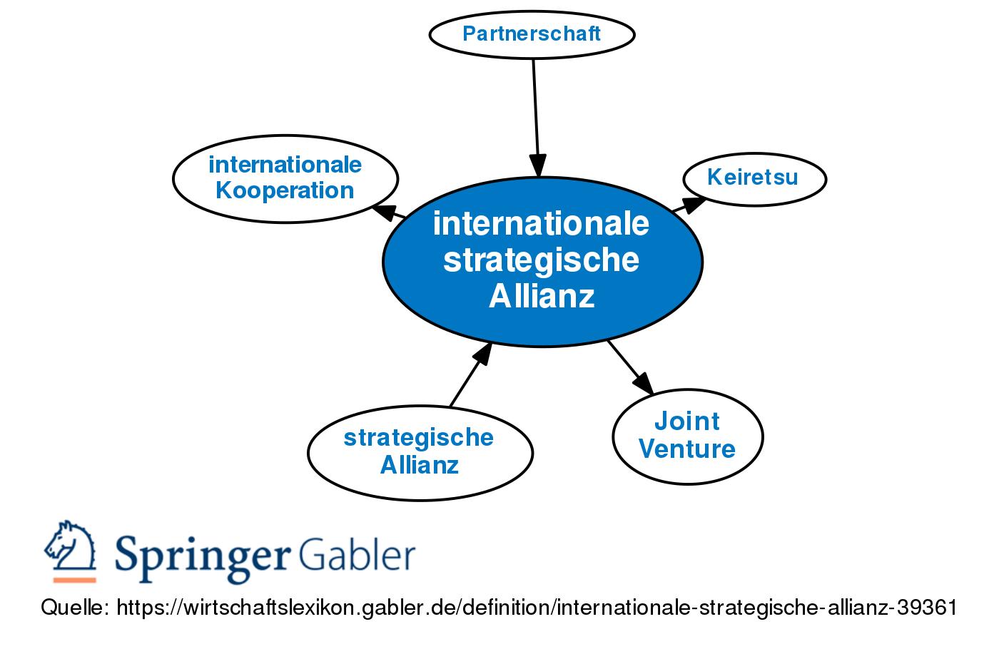 Internationale Strategische Allianz Definition Gabler Wirtschaftslexikon