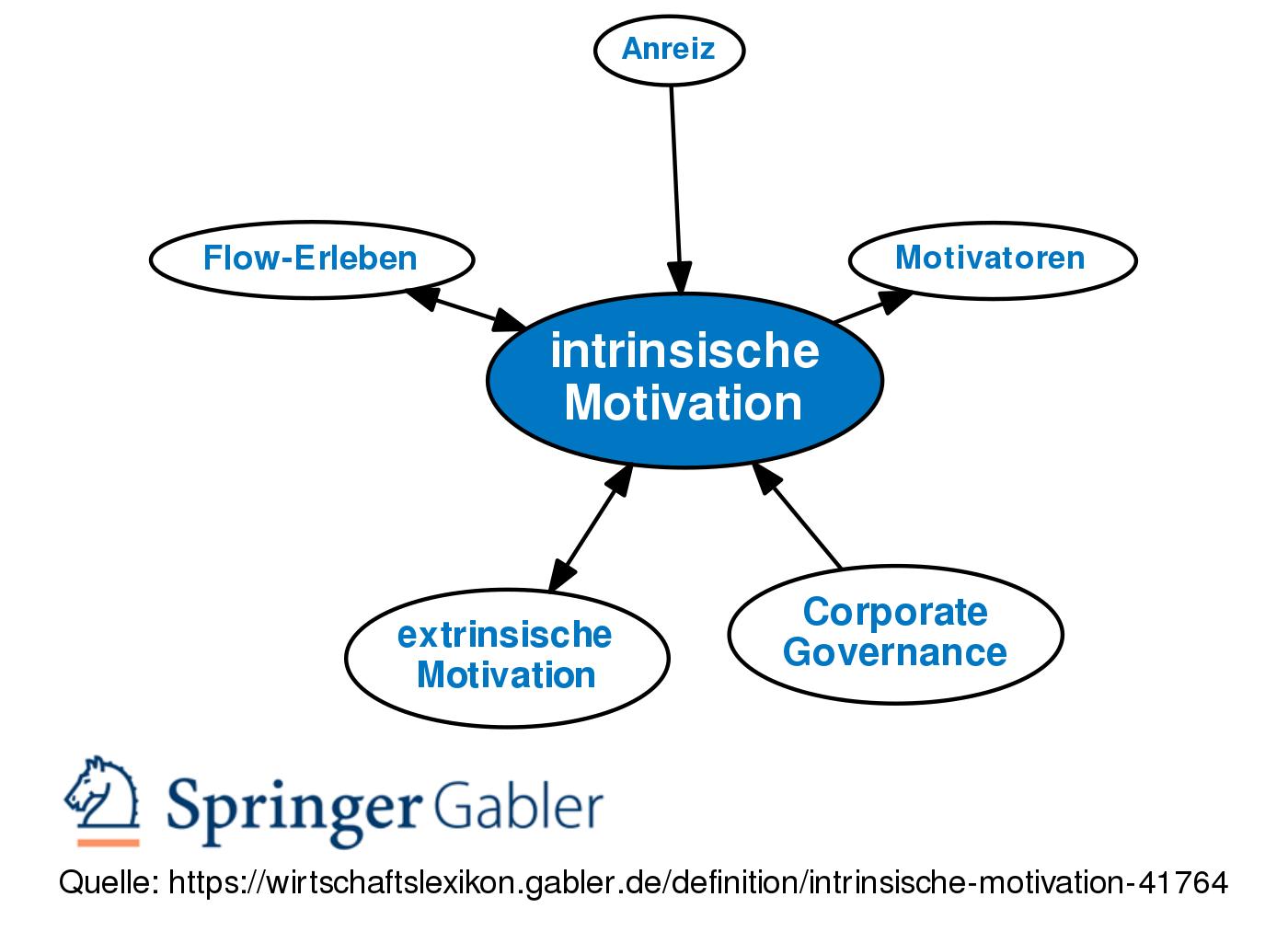 Neueste für Extrinsische Motivation Unternehmen - Frases