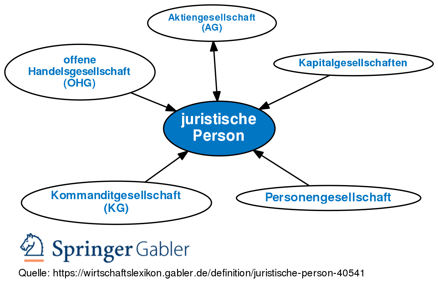 Korperschaftsteuer Deutschland Wikipedia