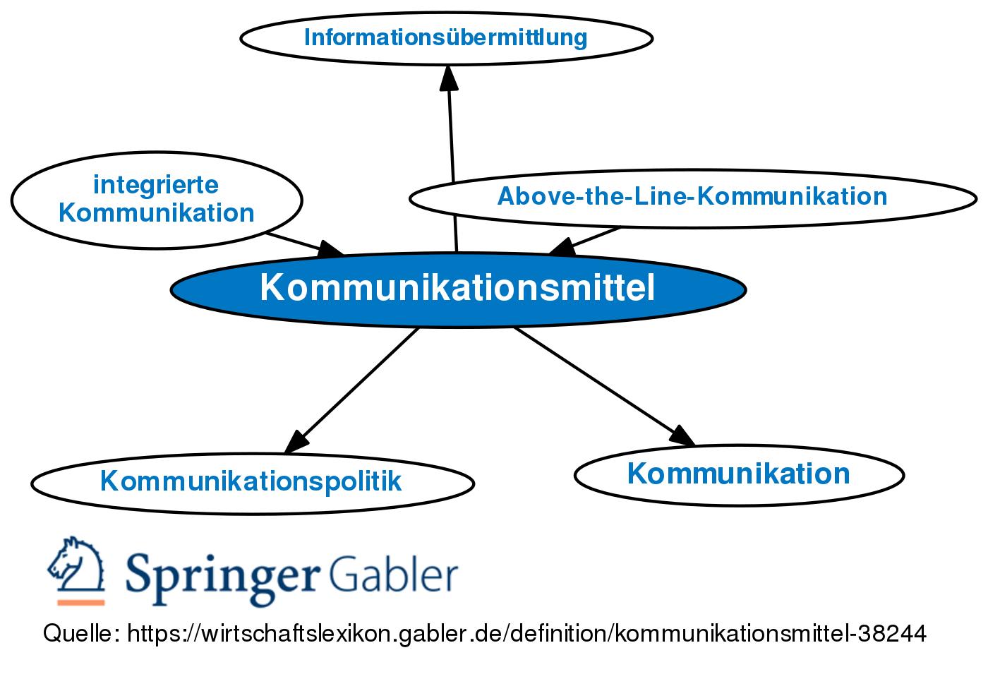 Interne Kommunikationsmittel