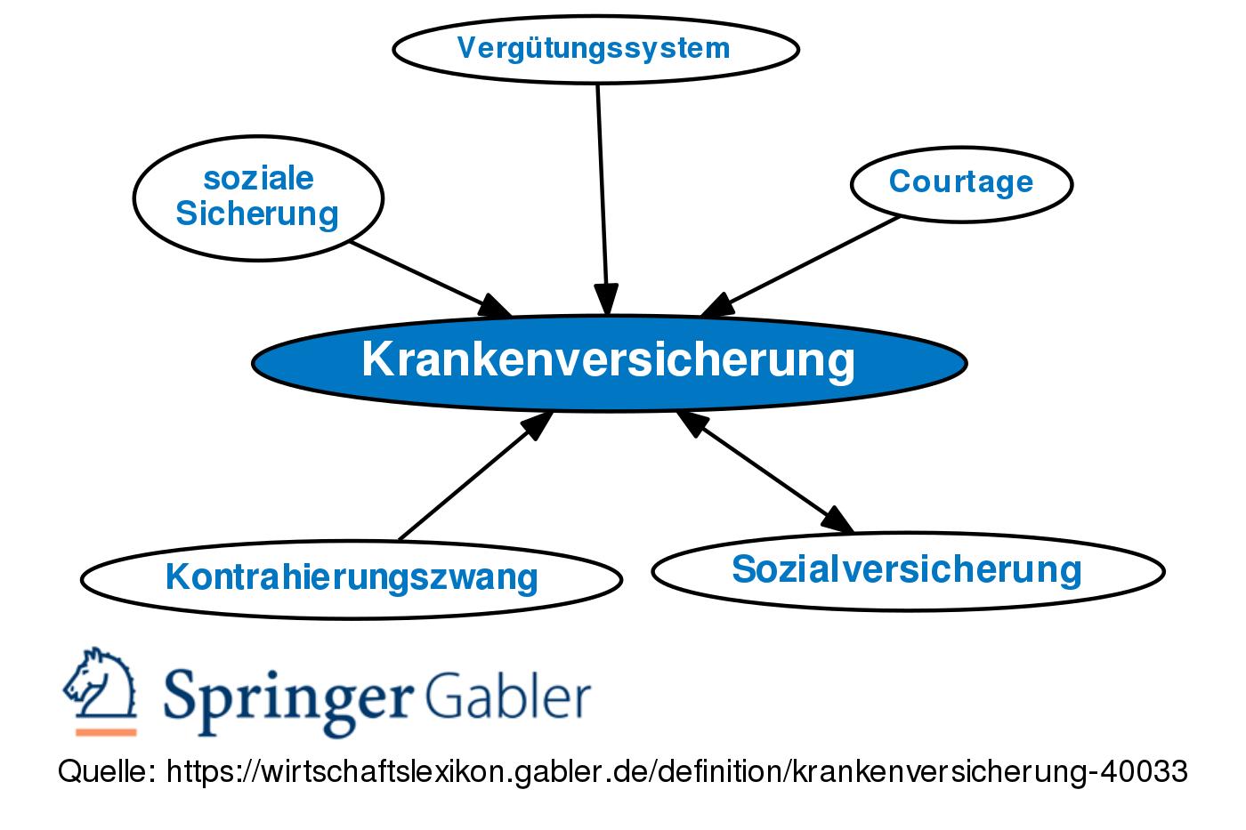 gesetzliche krankenversicherung deutschland vergleich