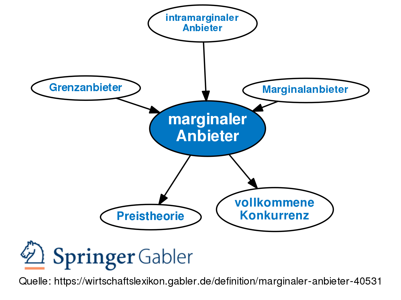 Definition Anbieter