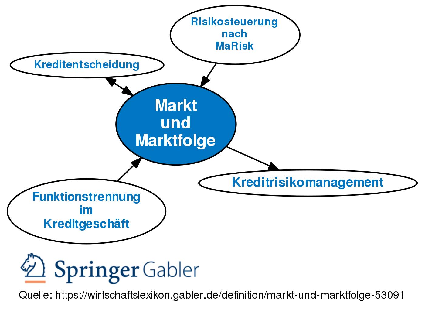 marktfolge
