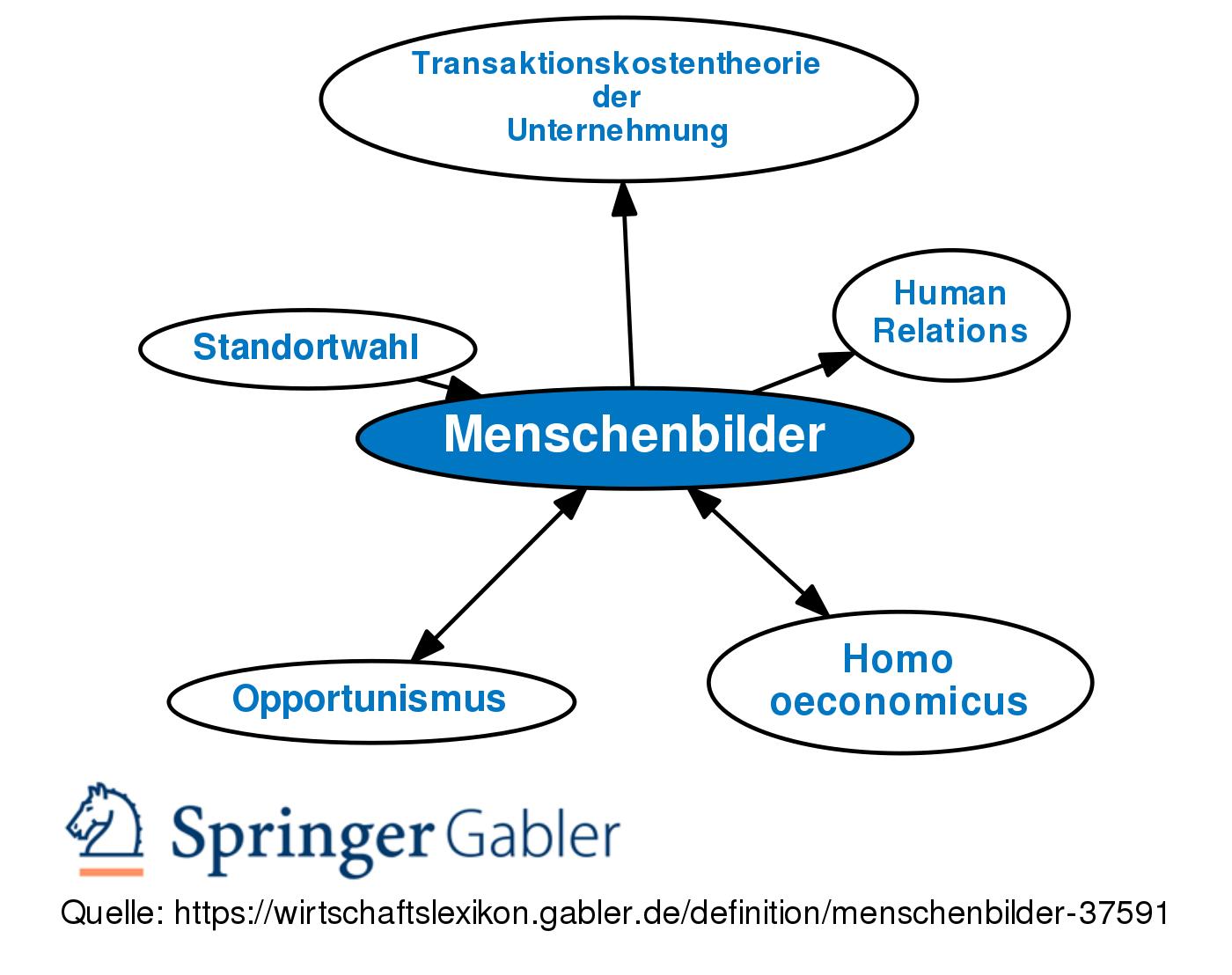 Menschenbilder Definition Gabler Wirtschaftslexikon