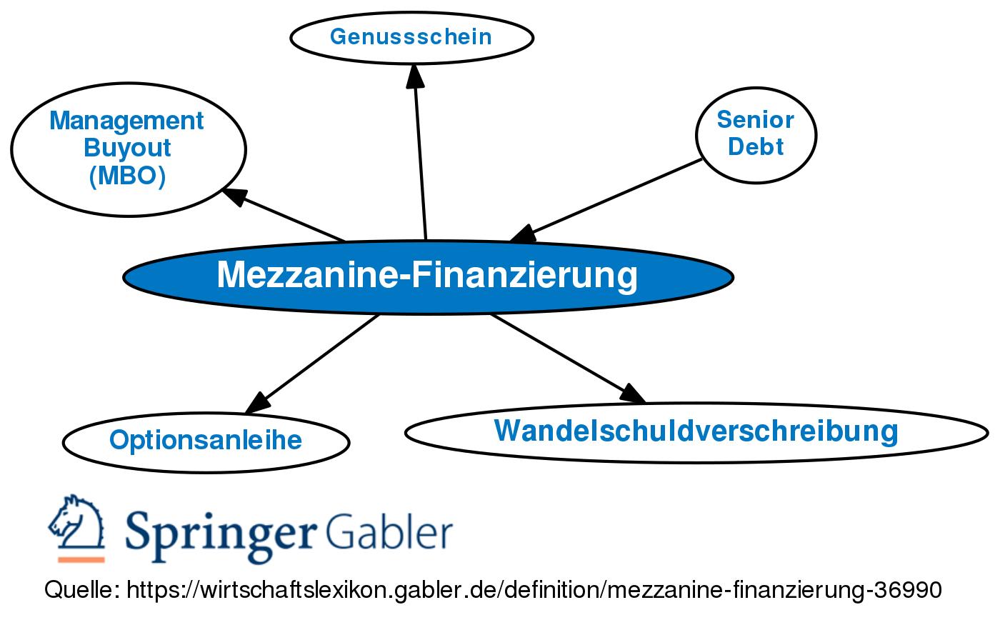 Mezzanine-Finanzierung • Definition   Gabler Wirtschaftslexikon