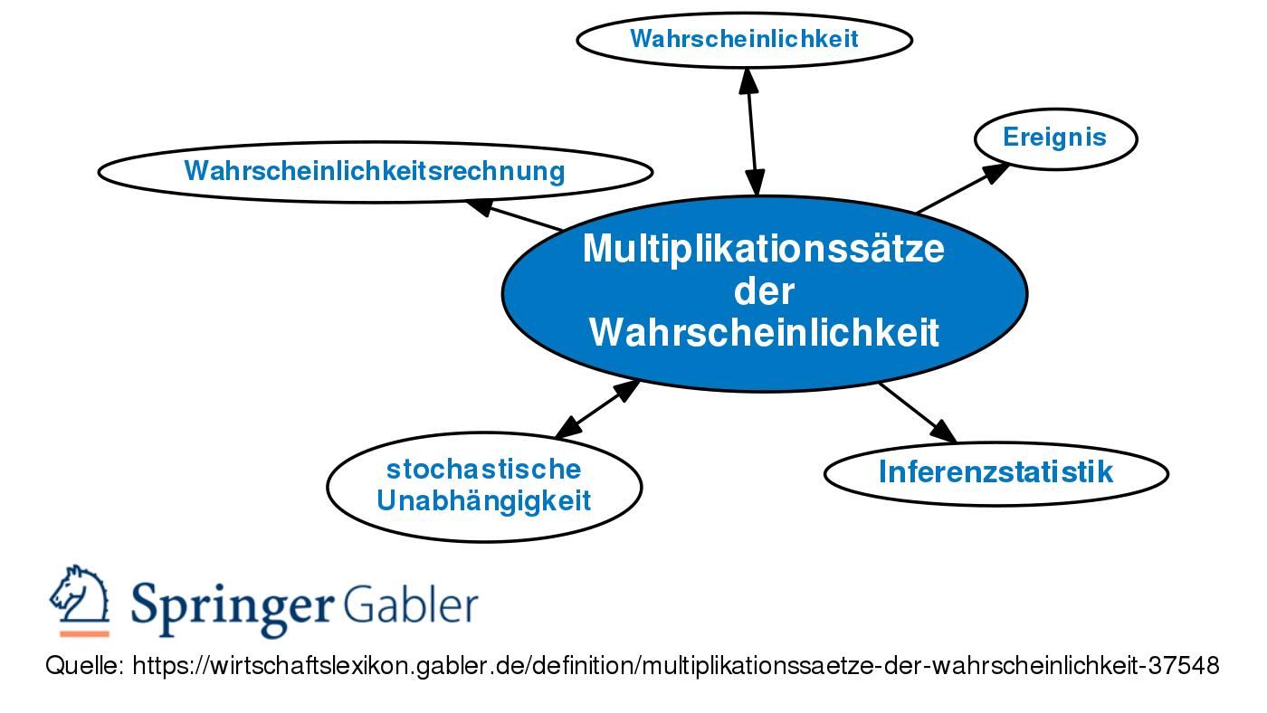 Multiplikationssätze der Wahrscheinlichkeit • Definition   Gabler ...