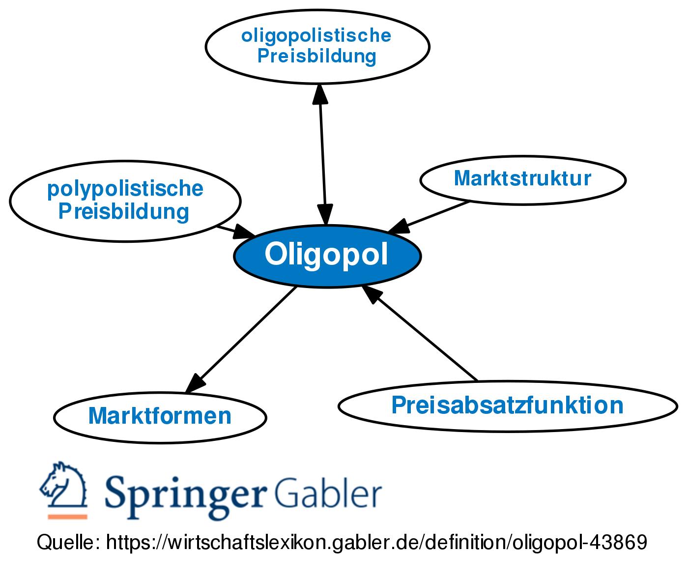 Oligopol Definition Erklarung Beispiele Ubungsfragen 1