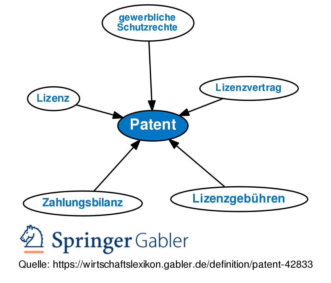Patent Bedeutung