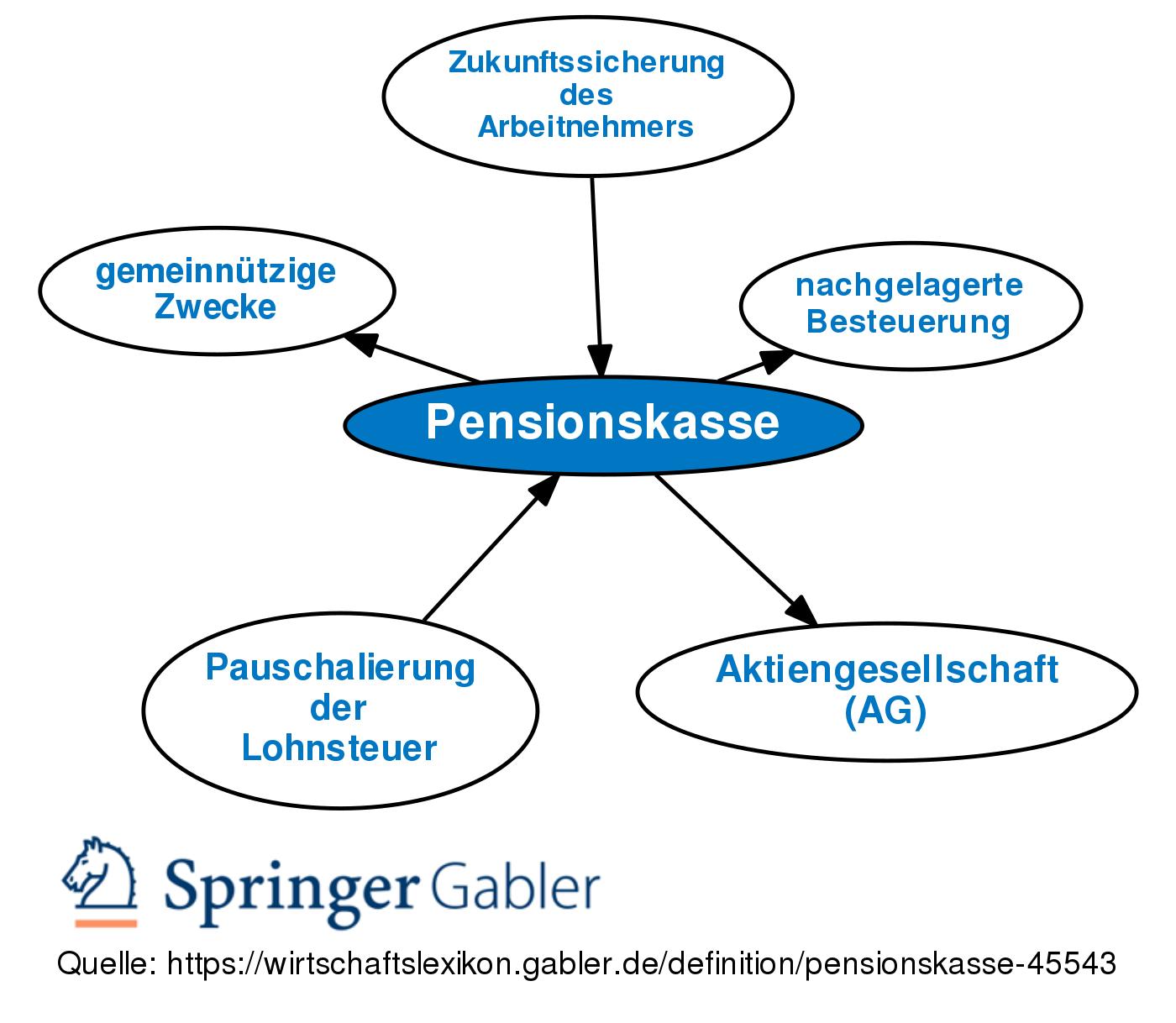 besteuerung pensionskasse altverträge