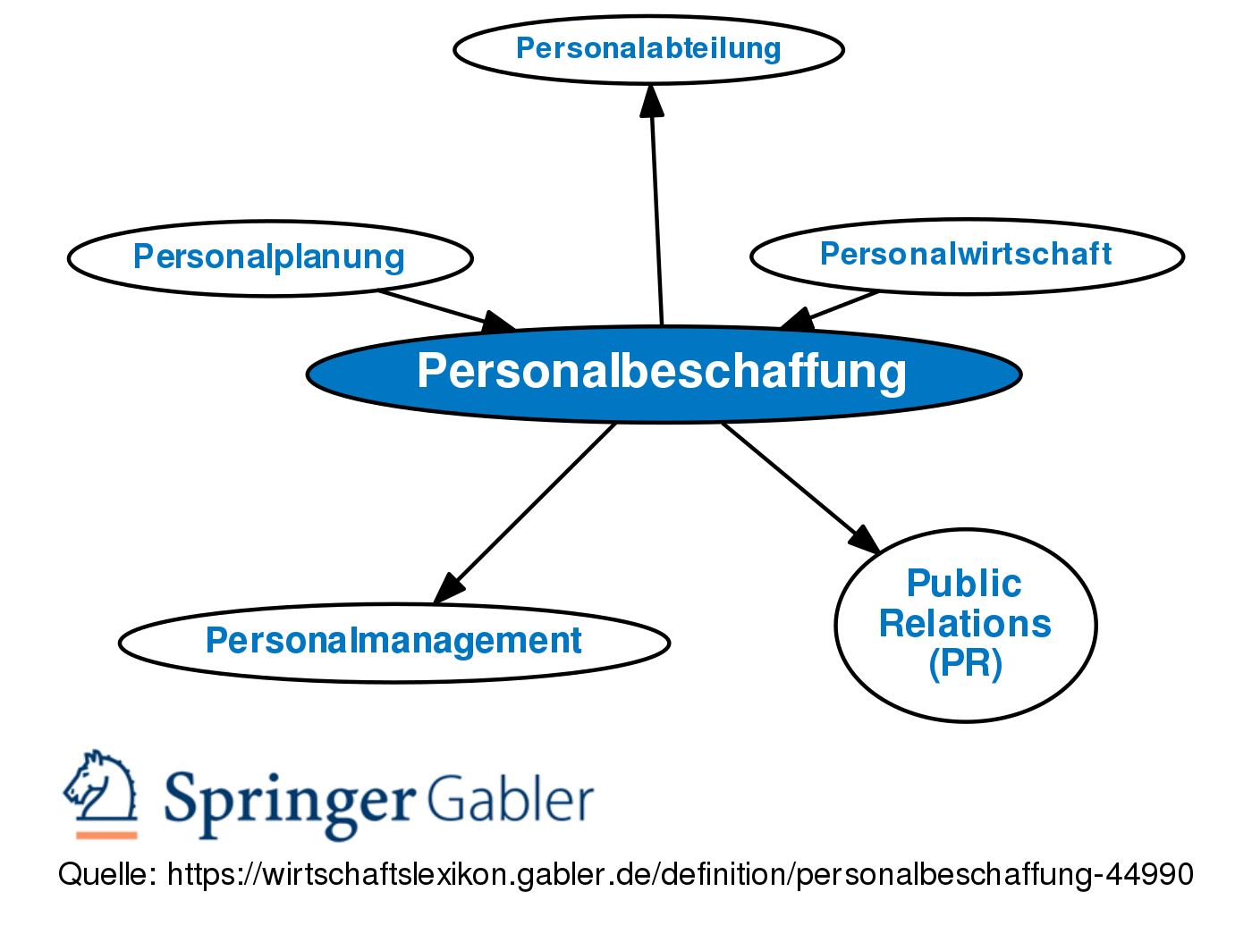 zwangsrekrutierung definition