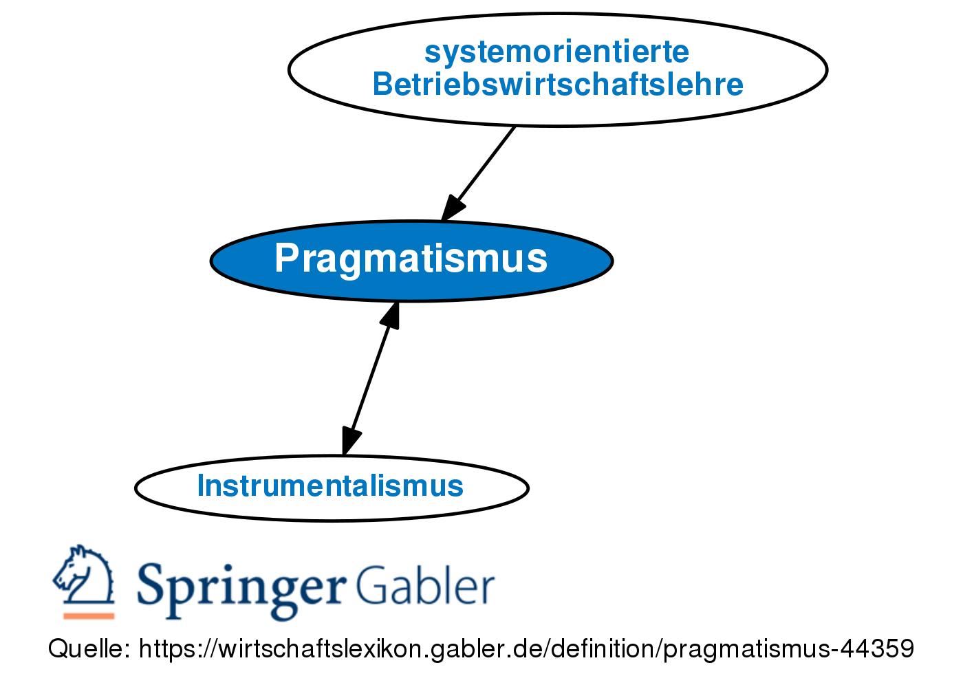 Was heißt pragmatisch   Was heißt soziopragmatisch?