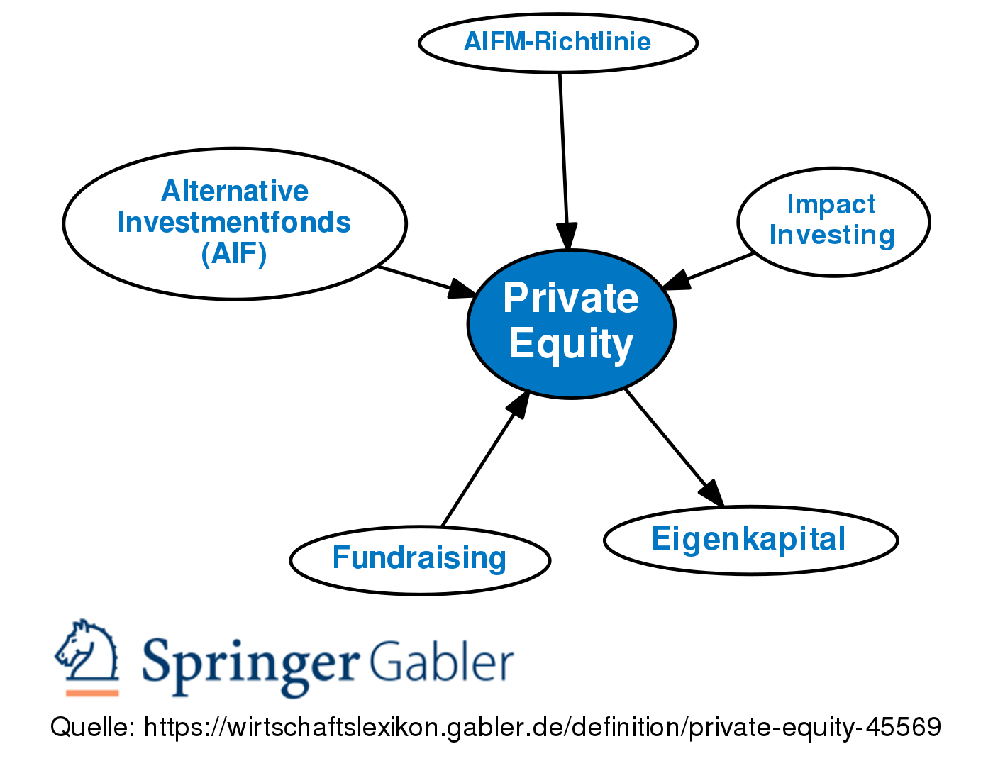 private equity fund administration definition