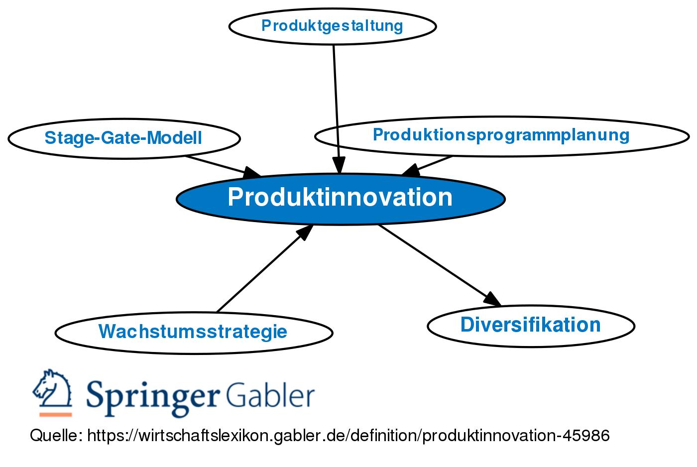 Produktinnovation Definition Und Beispiel Mit Video 7