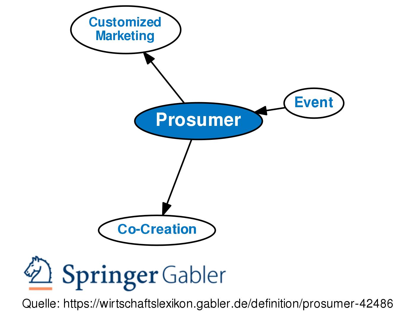 Prosumer