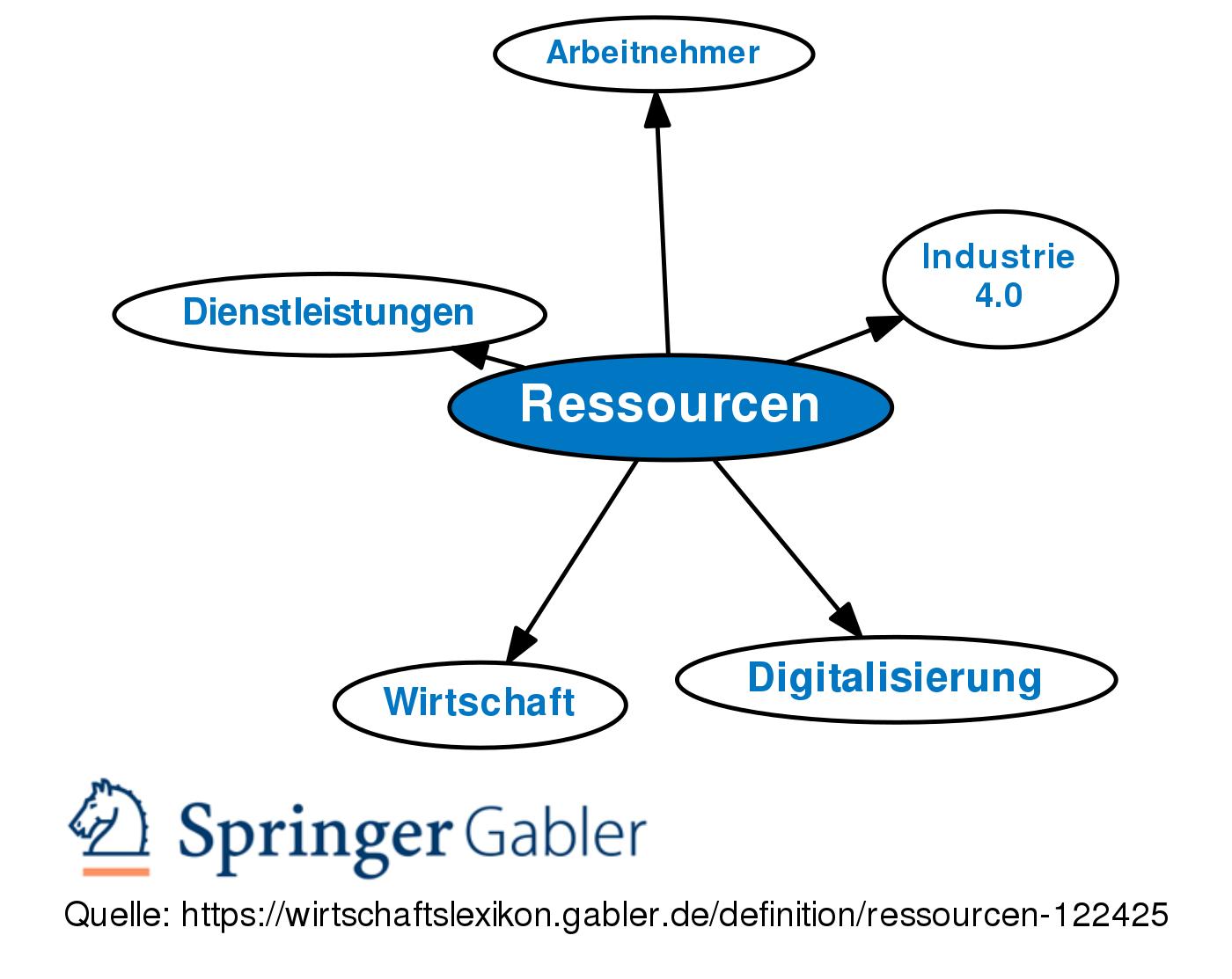 Ressourcenorientierte Strategien Controllingwiki