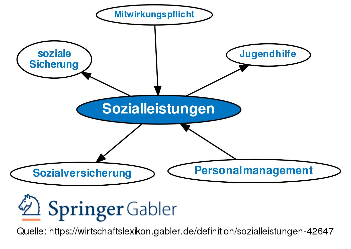 wirtschaftslexikon.gabler.de