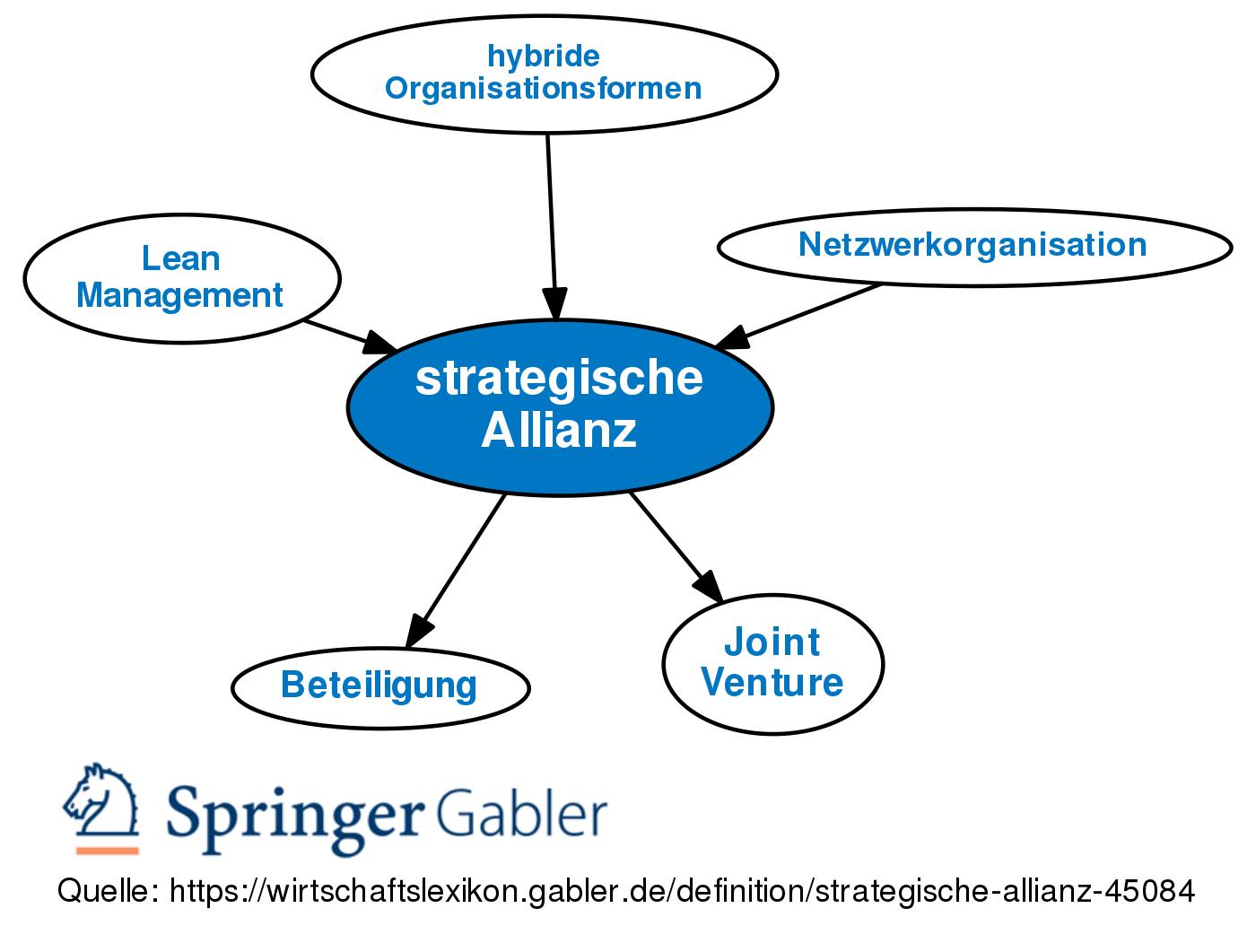 Strategische Allianz Definition Gabler Wirtschaftslexikon