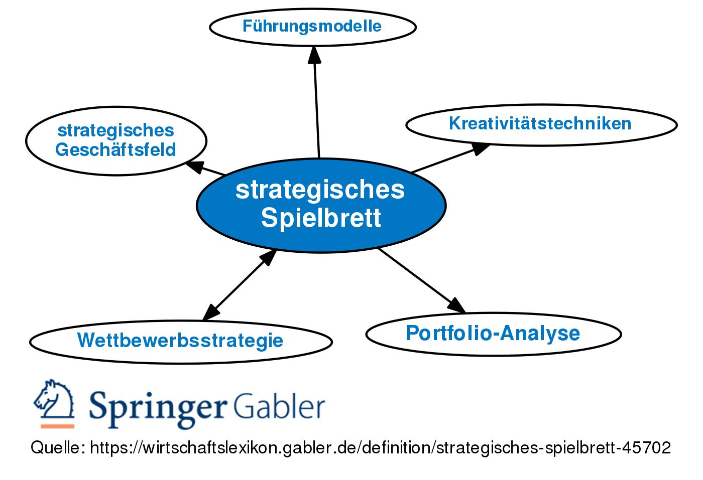 Strategisches Spielbrett Definition Gabler Wirtschaftslexikon