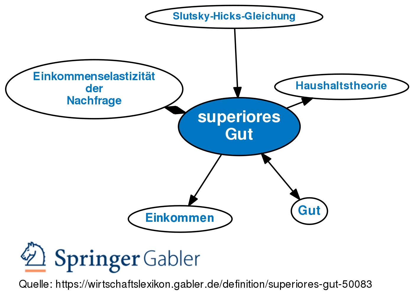 Superiores Gut Definition Gabler Wirtschaftslexikon