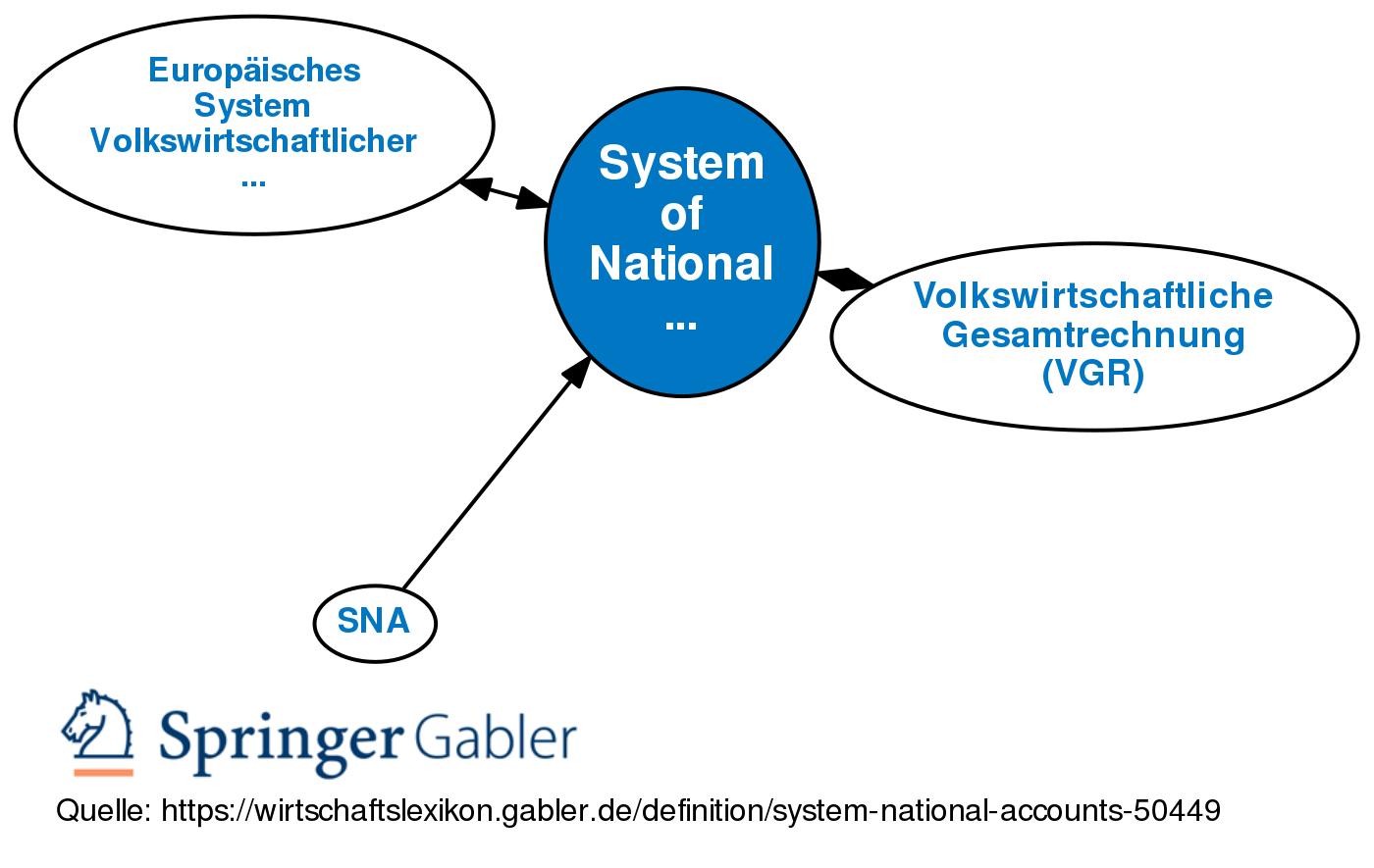 system of national accounts definition gabler. Black Bedroom Furniture Sets. Home Design Ideas