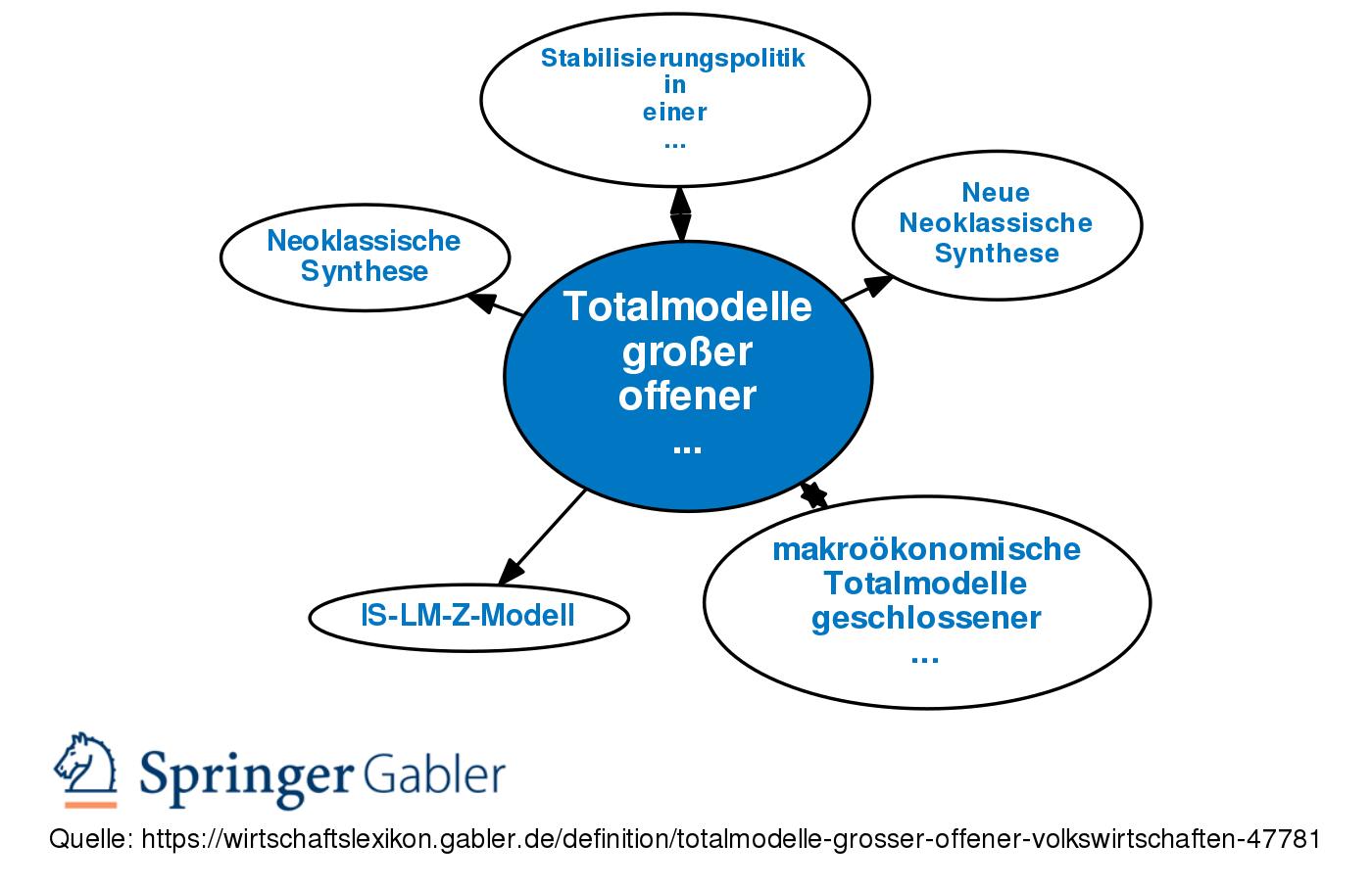 online Lineare Systeme und Netzwerke: Eine