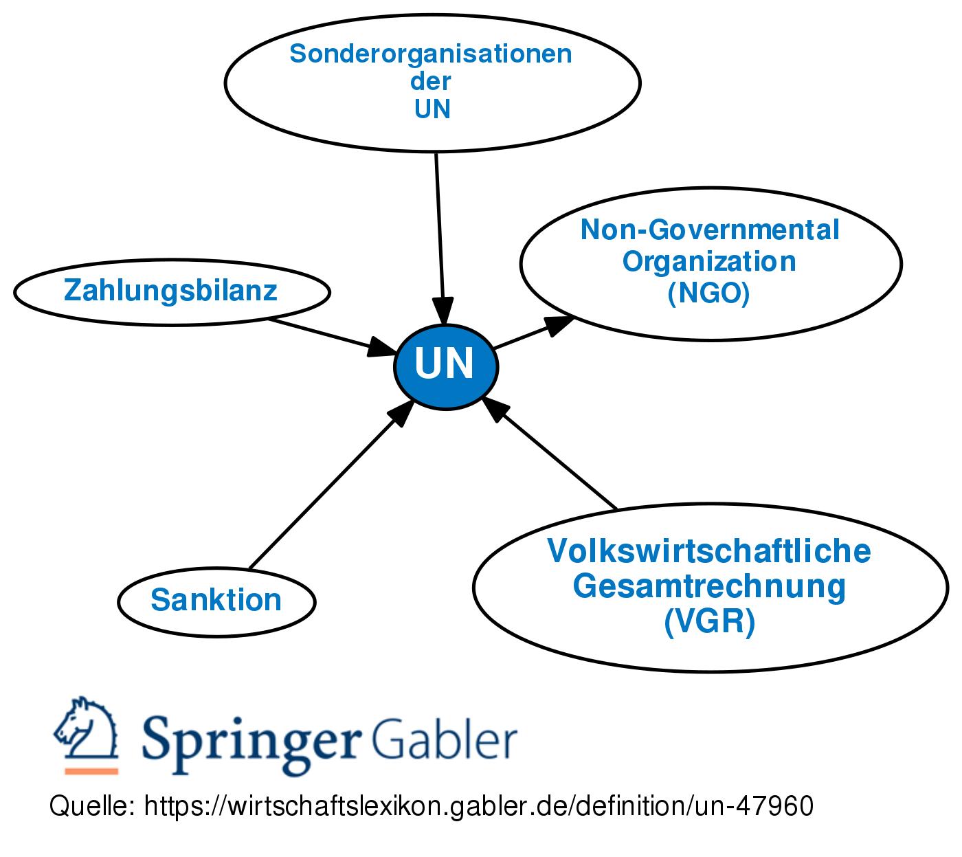 Un Coup De Pompe Definition: Gabler Wirtschaftslexikon
