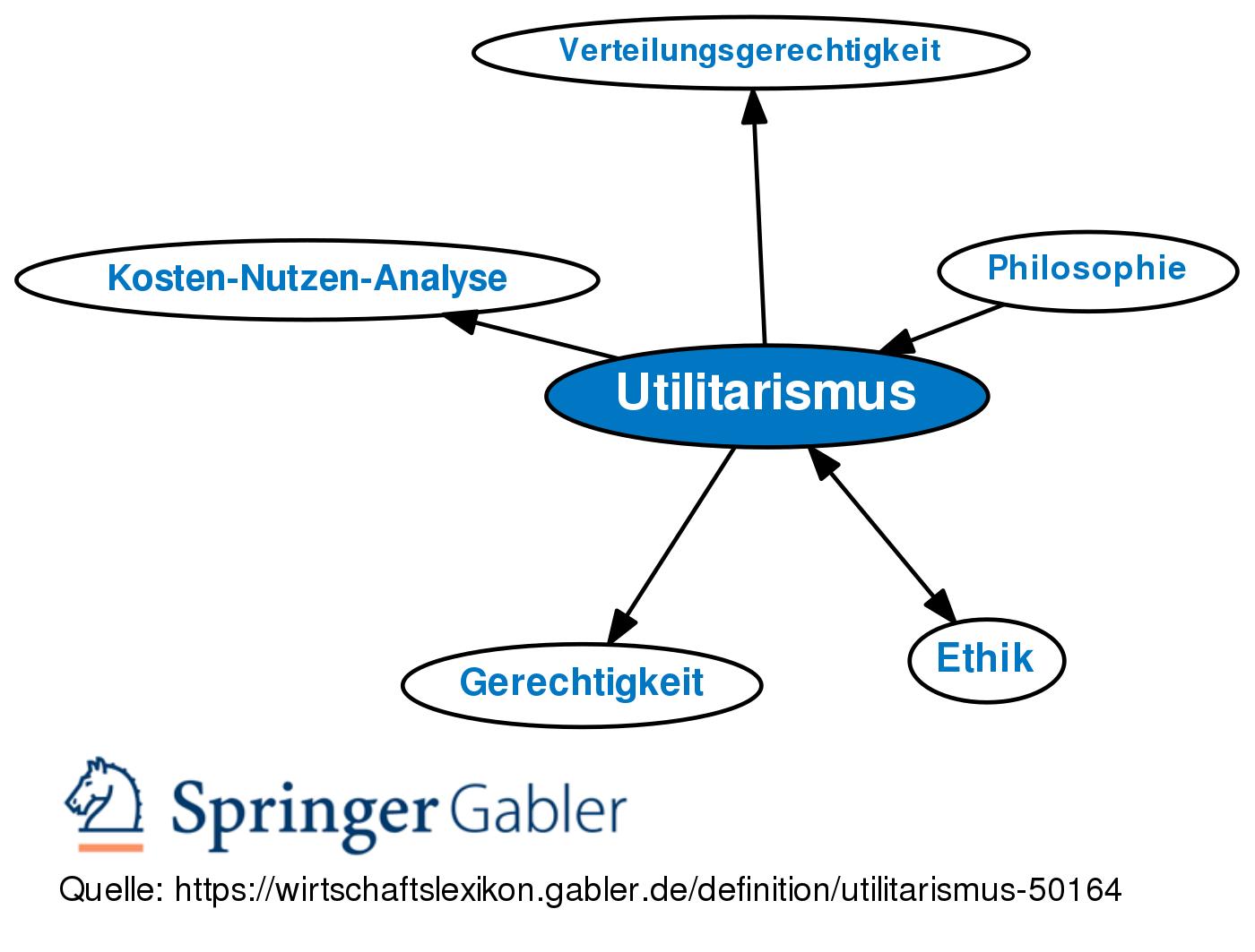 Utilitarismus Wissenswert 9