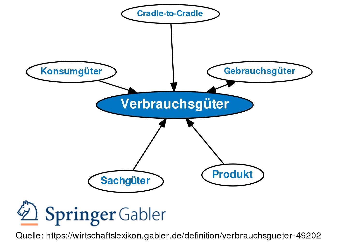 Verbrauchsguter Definition Gabler Wirtschaftslexikon