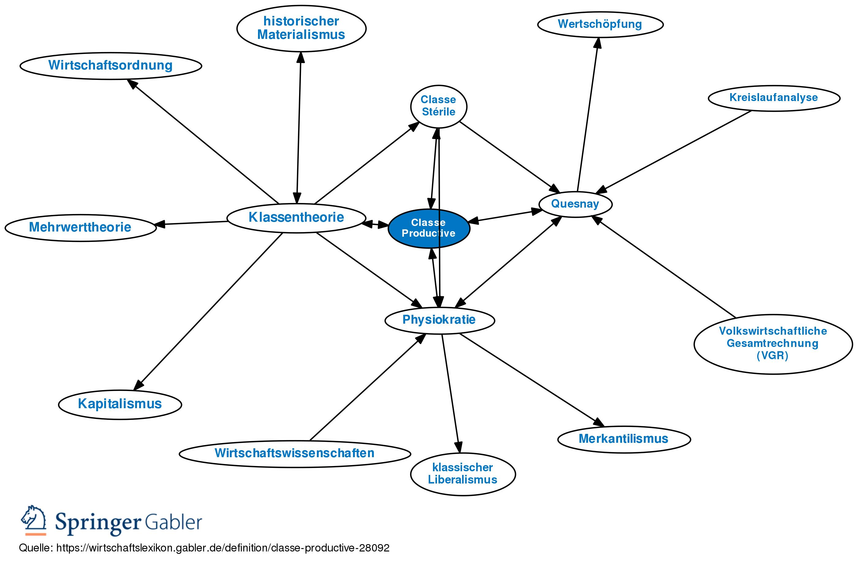 Classe Productive • Definition | Gabler Wirtschaftslexikon